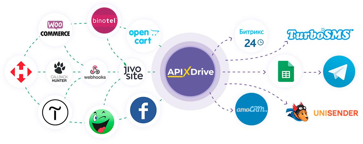 apix drive